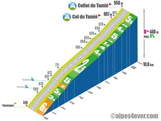 Profil du Col du Tamié