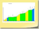 Le Profil de la montée d'Arolla depuis Sion. Plus de 38 km d'ascension !